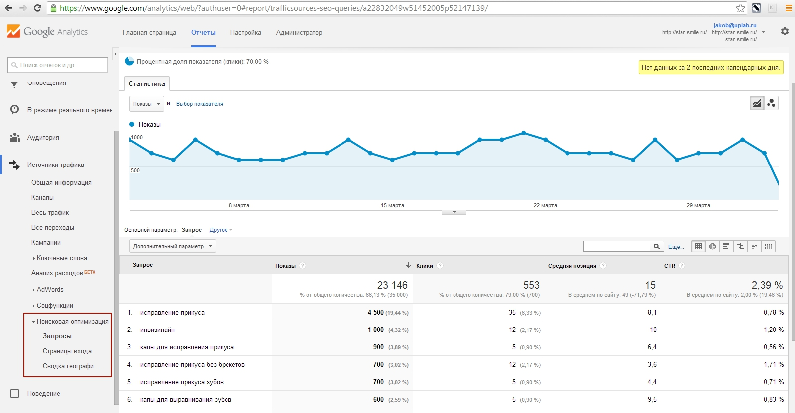 Заказать  Google.Analytics